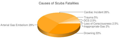 Causes of Scuba Fatalities